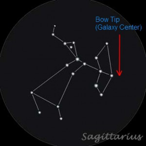 Sagittarius marking the galaxy center.