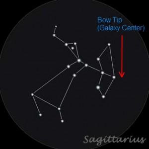 Sagittarius marking the galaxy center.